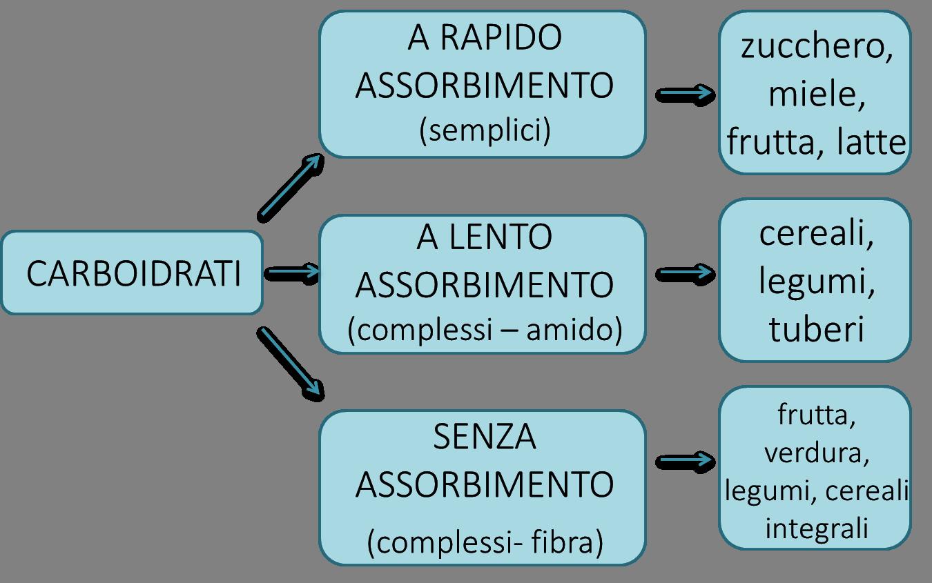 tabella carboidrati classificazione per la velocità di assorbimento