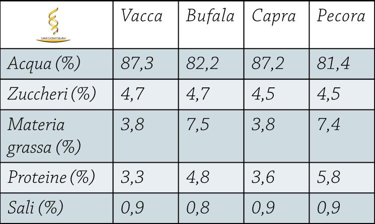 tabella di coposizione del latte di diverse specie animali