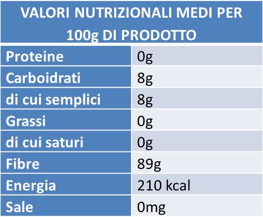 tabella valori nutrizionali inulina