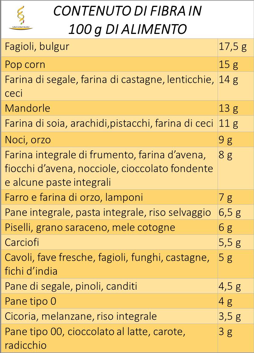 tabella contenuto di fibra negli alimenti