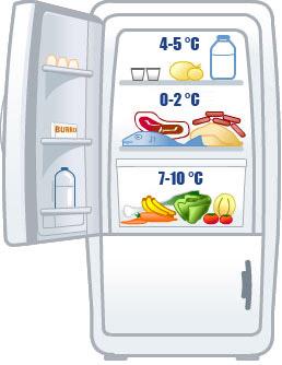 un frigorifero che mostra dove conservare i diversi tipi di alimenti